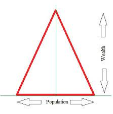 Bottom of the Pyramid Strategy