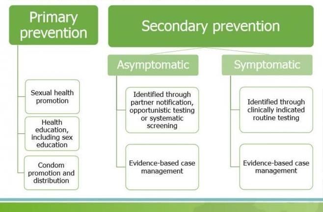chlamydia prevention