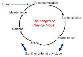 Integrated Theory of Behavioral Change