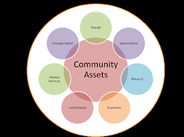 Prioritizing Community Assets