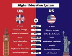 Higher Education System in the UK and the US