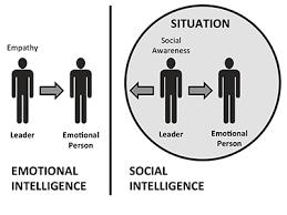 Psychological Foundation of Leadership