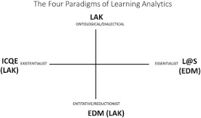 The Four Paradigms of Education