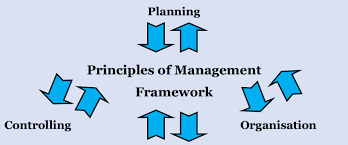 POLC Framework