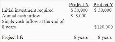 Project Value Comparison
