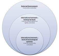 Business operating environment
