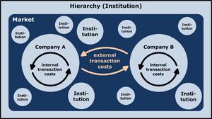Transactions cost economics