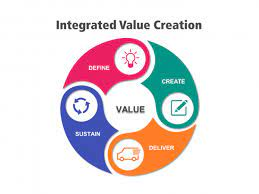 Corporate Value Creation Case Study